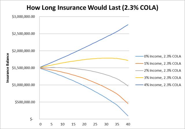 SBP Case Study (Term Insurance -2.3%)