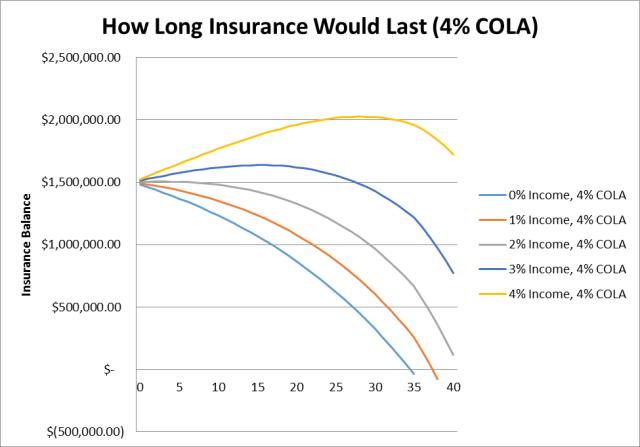 SBP Case Study (Term Insurance -4.0%)